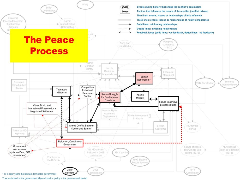 System conflict analysis in Kachin State Imagen20.jpg