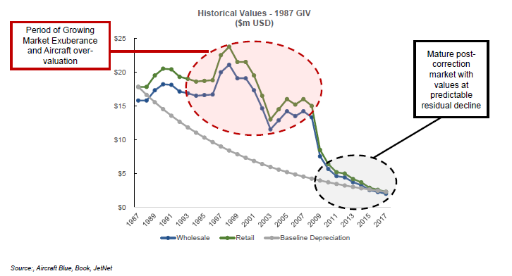 1987GIVHistoricalValues.png