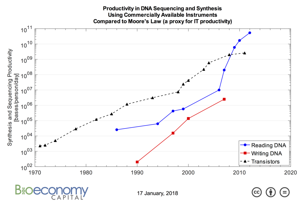 Image result for dna synthesis market