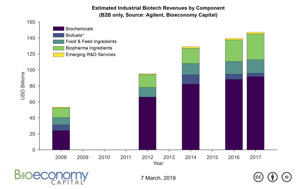 Bioeconomy_Fig2_IBSectorGrowth_2017.png