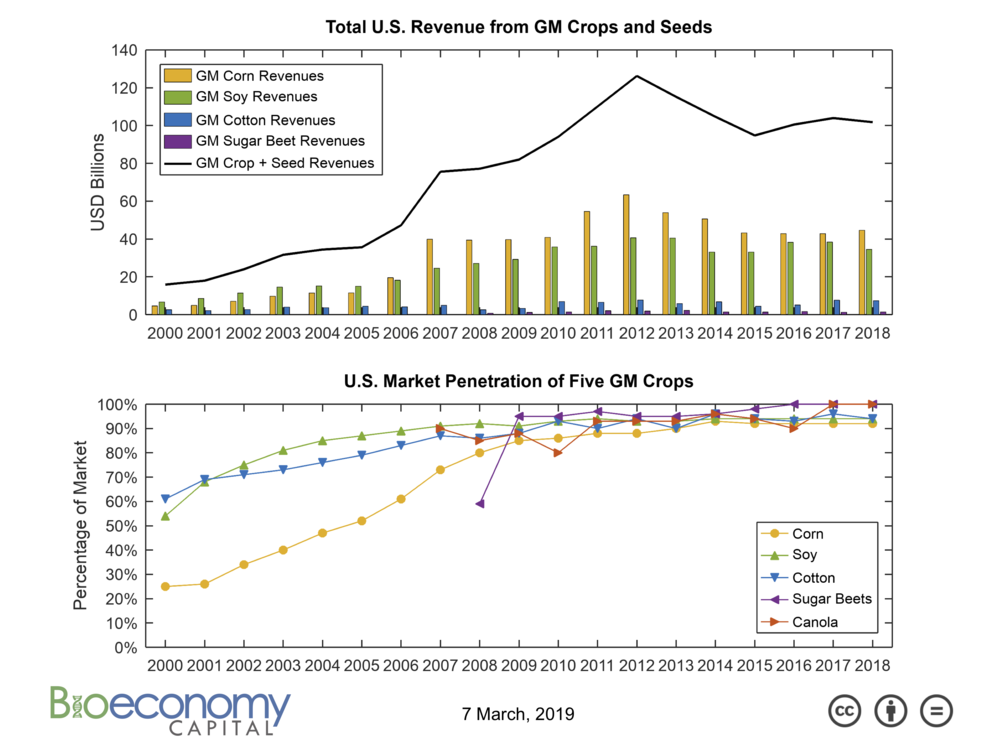 Bioeconomy_Fig7_GM_crops.png