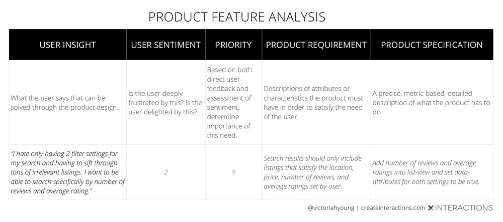 productfeatureanalysisvictoriayoung
