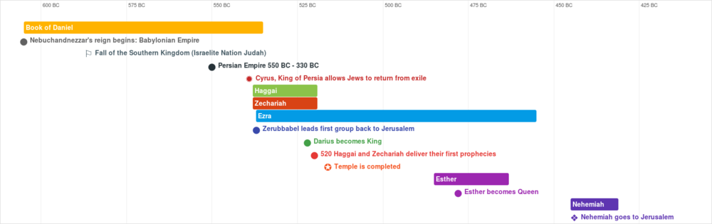 Timeline-of-the-Prelude-to-Nehemiah.png