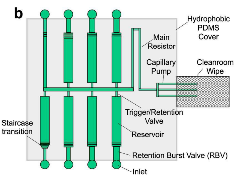 57. A. O. Olanrewaju, A. Robillard, M. Dagher, and D. Juncker, Autonomous Microfluidic Capillaric Circuits Replicated from 3D Printed Molds, Lab on a Chip, 16, 3804-3814 (2016).  PDF