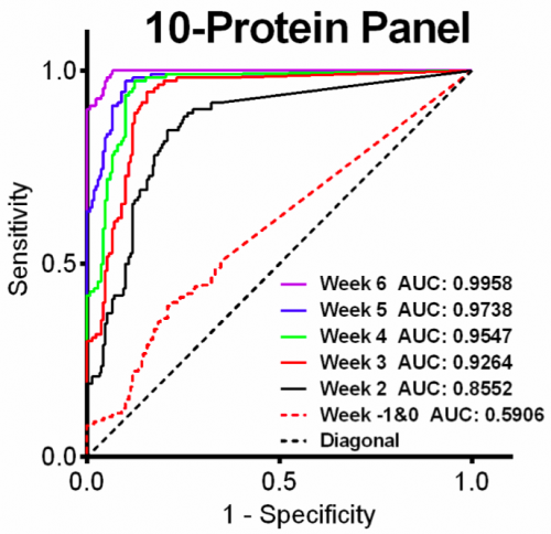 48.  Li H., Bergeron S., Annis M.G., Siegel P.M., and Juncker D.,   Serial Analysis of 38 Proteins During the Progression of Human Breast Tumor in Mice Using an Antibody Colocalization Microarray,   Molecular & Cellular Proteomics, 14, 1024-1037 (2015).    PDF  |  SI