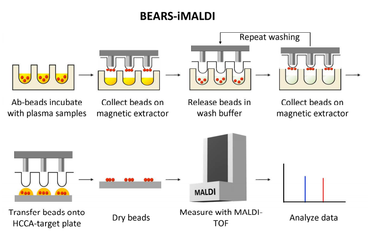 62. H.  Li, R. Popp, M. Chen, E.M. MacNamara, D. Juncker, and C.H. Borchers,   Bead-Extractor Assisted Ready-to-use reagent System (BEARS) for immunoprecipitation coupled to MALDI-MS  , Analytical Chemistry, 89, 3834-3839 (2017).    PDF
