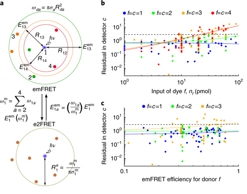 74.  M. Dagher, M.Kleinman, A. Ng, and D. Juncker,  Ensemble multicolour FRET model enables barcoding at extreme FRET levels , Nature Nanotechnology (2018).    PDF   |   SI