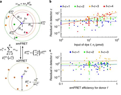 74.  M. Dagher, M.Kleinman, A. Ng, and D. Juncker,  Ensemble multicolour FRET model enables barcoding at extreme FRET levels , Nature Nanotechnology, 13, 925-932 (2018).    PDF   |   SI