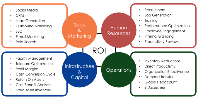 ROI Diagram 3.png