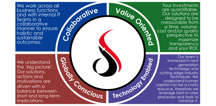 Values Diagram 3.png
