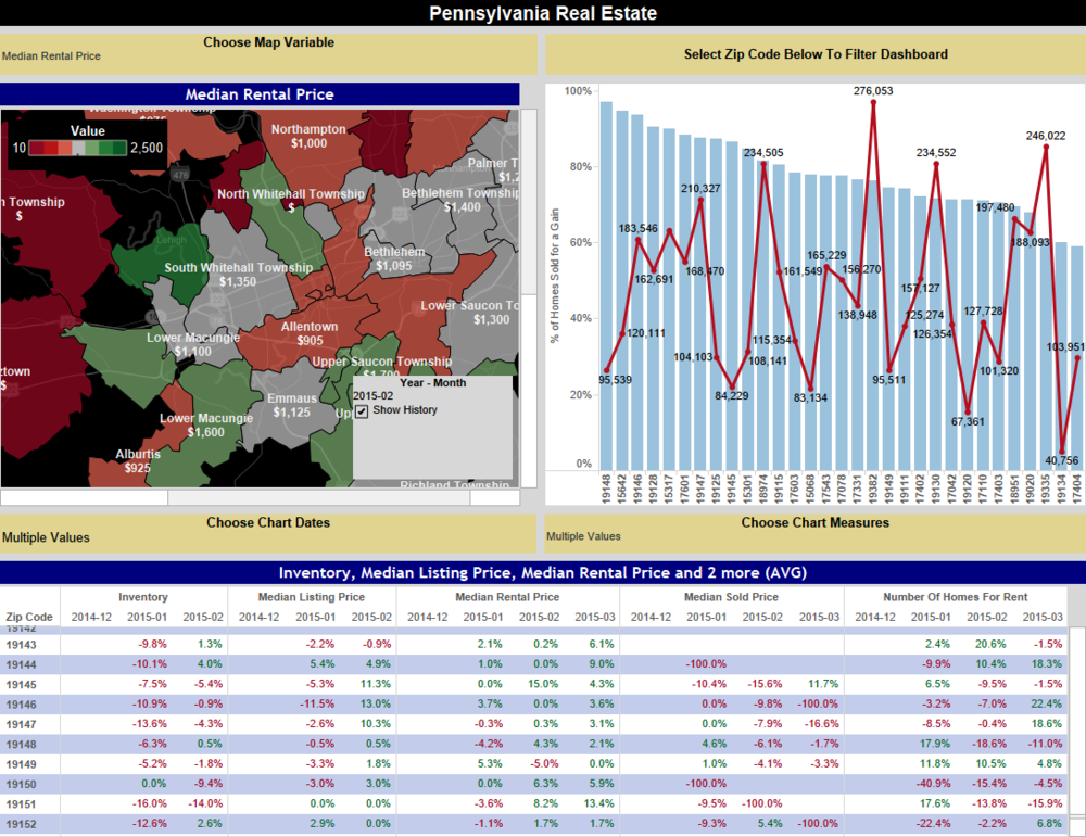 Zillow PA Dashboard.png