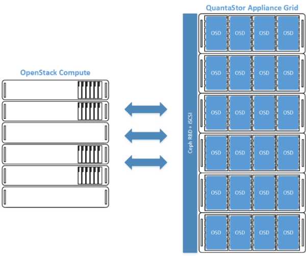 Scale-out Block Storage — Software Defined Storage