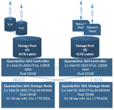 Example OF A highly Available all-flash QuantaStor SAN/NAS storage grid using 4x servers.