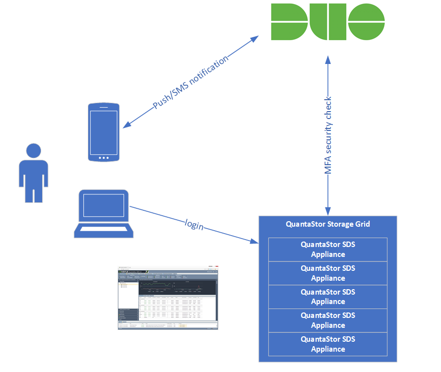 When an IT user authenticates with a QuantaStor SDS appliance or grid of appliances, the password is verified and a second factor of authentication is made via Duo Security if enabled.