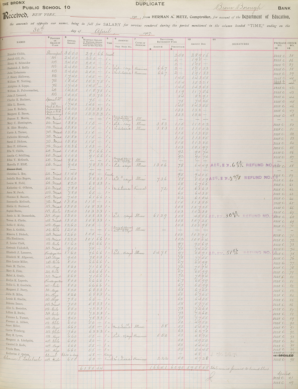 A 1907 ledger from PS 10 in the Bronx shows the salaries paid to teachers of different grades.  12 of the 67 teachers  are male and all are assigned to 7th and 8th grades; the  55 women teachers educate the primary grades.