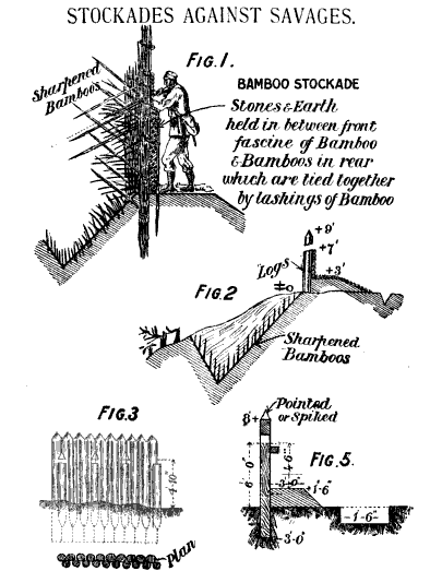 Illustration of stockade fences from an 1910 British army manual. At first glance the example at the lower right seems almost an exact duplicate of our little plan from 1653, except in this case the ditch seems to be a trench interior to the fort and the breastwork seems to be for firing position. Hutchinson: Field fortification: Notes on the text-books, specially designed and arranged for the use of officers preparing for promotion examinations.