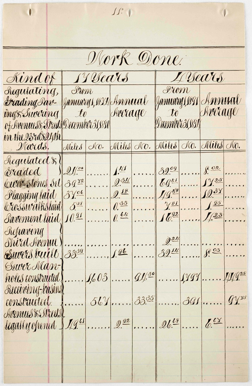 1890 spreadsheet submitted by Haffen to Mayor Grant, comparing improvements completed in the 23rd and 24th Wards while under the jurisdiction of the DPP between 1874-1890, and those done under the leadership of the Department of Street Improvements, from 1891-1894. These numbers show how the Bronx territory benefited from a more localized government infrastructure. Mayor Hugh J. Grant Subject Files.