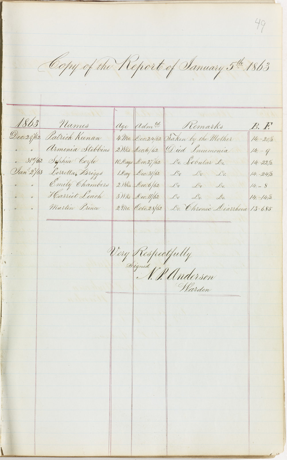 Children's Report, December 1862 – January 1863.