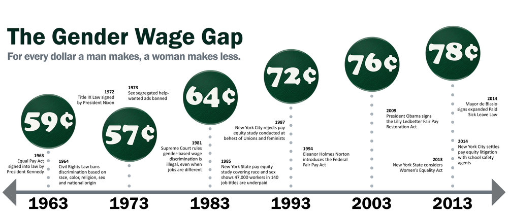DeptRecords_Pay equity timeline banner_FINAL.jpg