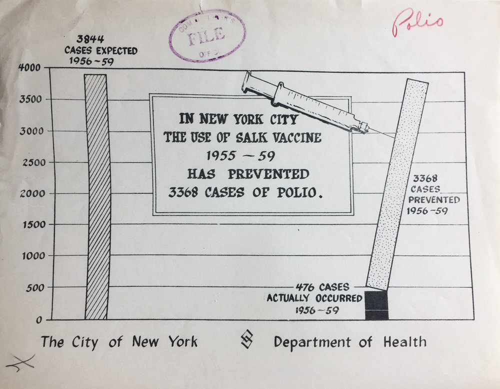 Explanatory chart depicting the success of Salk vaccine in preventing new cases of polio. Department of Health Collection, NYC Municipal Archives.