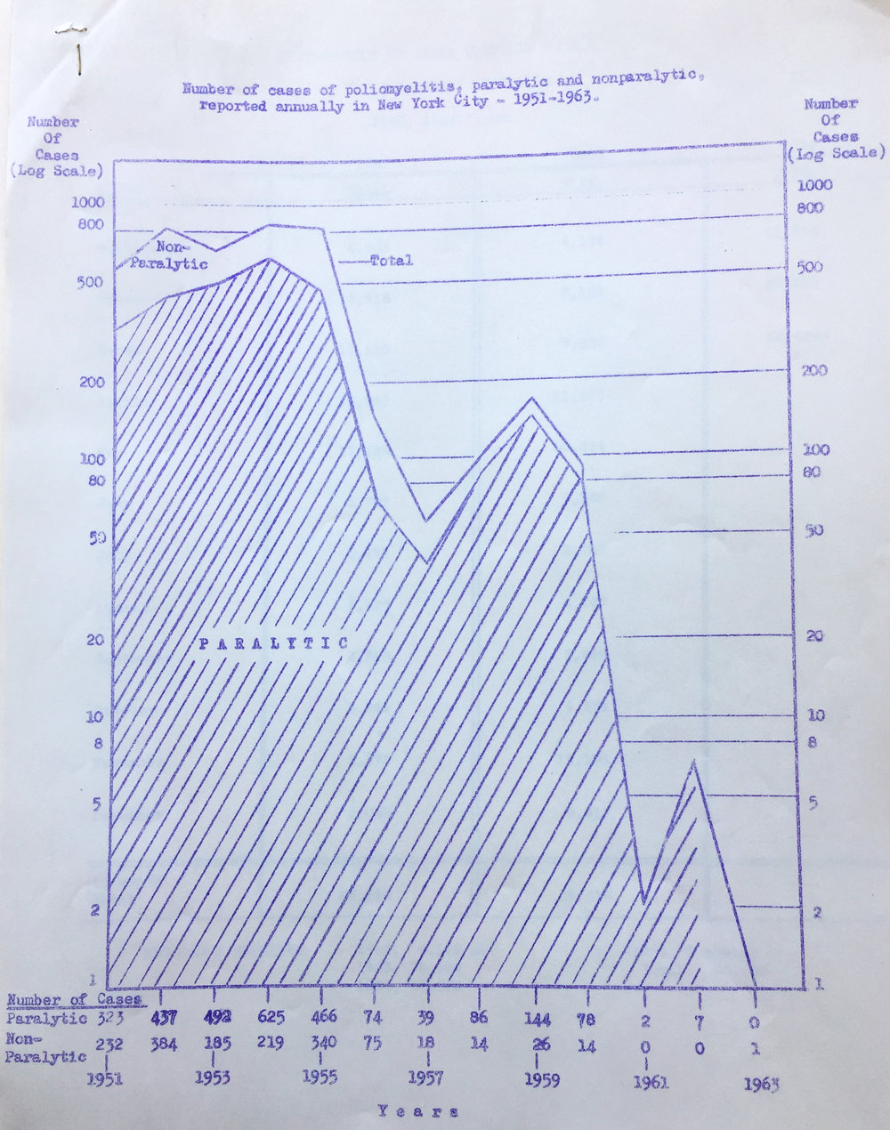 Graph depicting reported polio cases in New York City from 1951 to 1963. Department of Health Collection, NYC Municipal Archives.