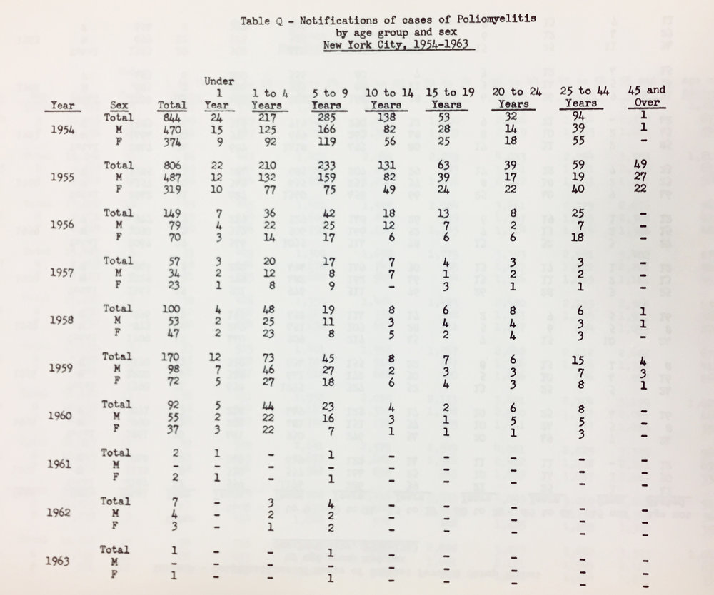 Number of polo cases in New York City from 1954 to 1963, from  Vital Statistics , Department of Health, NYC Municipal Library.