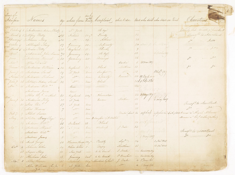 Page from Admissions, Discharges and Death Ledger, Almshouse of the City of New York, 1758-1809. Ledger columns include: date admitted, name, age, occupation, where from or born, complaints, by whom sent/by whose order, location/ward no., date of discharge, date of death, remarks. This collection was processed by the Municipal Archives in 2016 under a grant funded by the National Historical Publications and Records Commission and a digitized selection of ledgers are now online.  Almshouse Ledger Collection , NYC Municipal Archives.