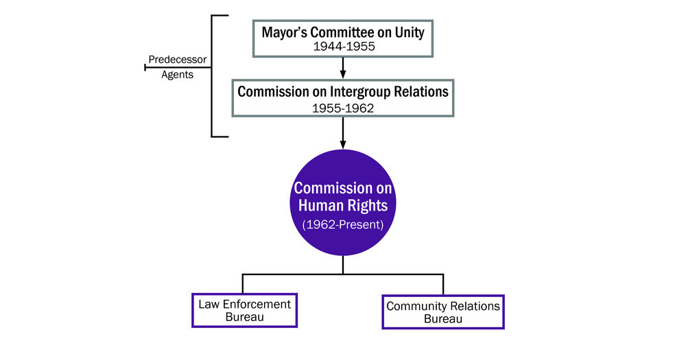 As illustrated in this chart, the Commission on Human Rights, formally established in 1962, originated as the Mayor's Committee on Unity in 1944, evolving into the Commission on Intergroup Relations in 1955. Agency histories are important for patrons who may not realize that there was a previous iteration of the agency, or function, with a different title. By searching Commission on Human Rights in AS, they will access all the other associated and predecessor entities that are in the Archives collection.