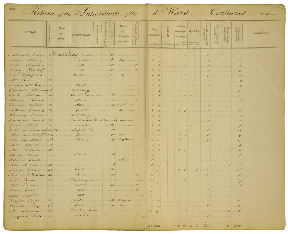 The 1st Ward Census of 1816 shows downtown households with slaves. New York County Jury Census, NYC Municipal Archives.