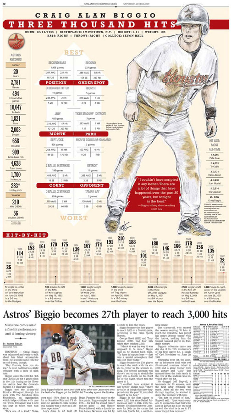 Craig Biggio: 3000 Hits - San Antonio Express-News