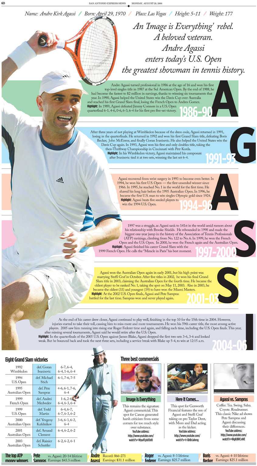 Andre Agassi - San Antonio Express-News