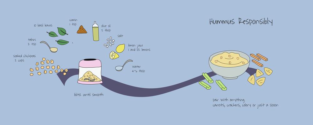 Hummus Responsibly