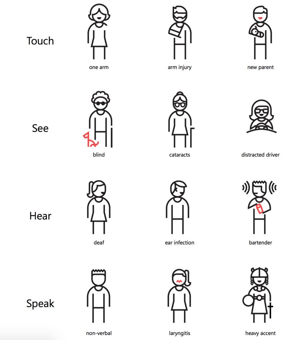 "Making a product accessible does not mean targeting a specific subset of people. Users may be ""impaired"" only in certain contexts, situations, or periods in their lives, and still benefit from accessible products. (Photo Credit: Microsoft Design Inclusive Toolkit)"