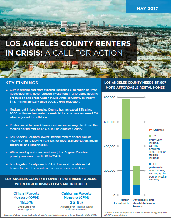 Thumbnail_Los Angeles County Renters in Crisis.PNG