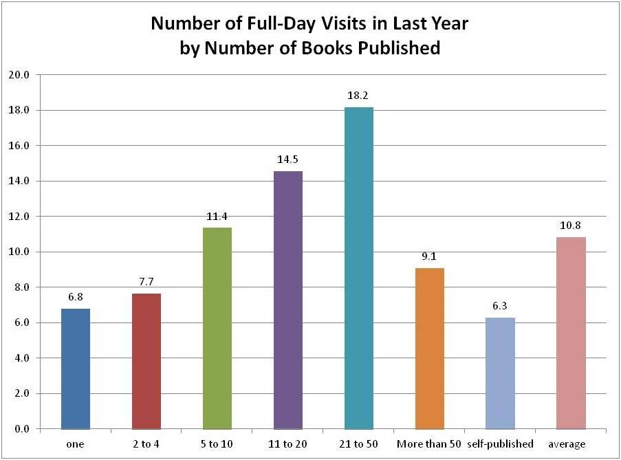 number of visits by books published.jpeg