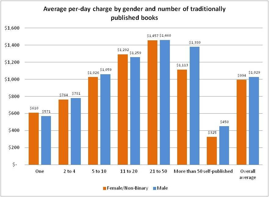 avg charge by gender and books.jpeg