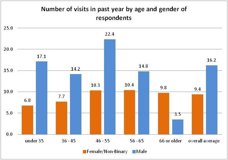 numb visits by age and gender.jpeg