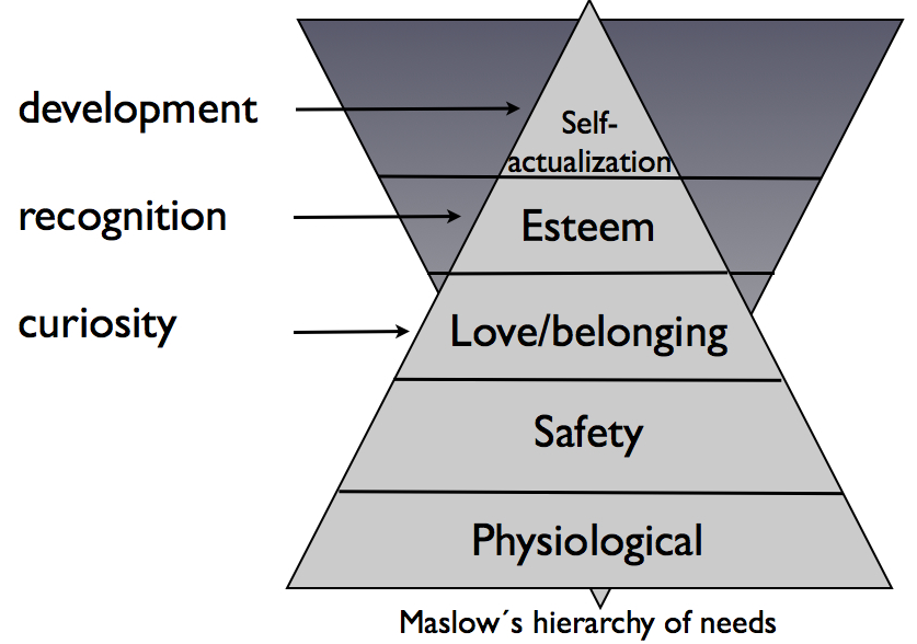 Maslow-self-actualization