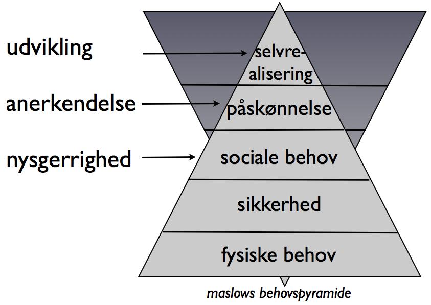 Maslow-selvrealisering