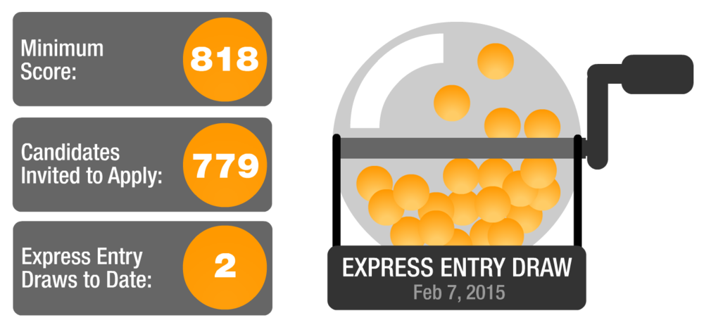 Find out your Express Entry score: Click here to access our EE Calculator