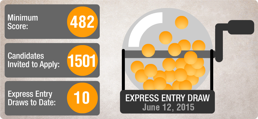 Express Entry Draw #10.