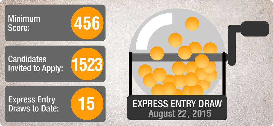15th Express Entry Draw