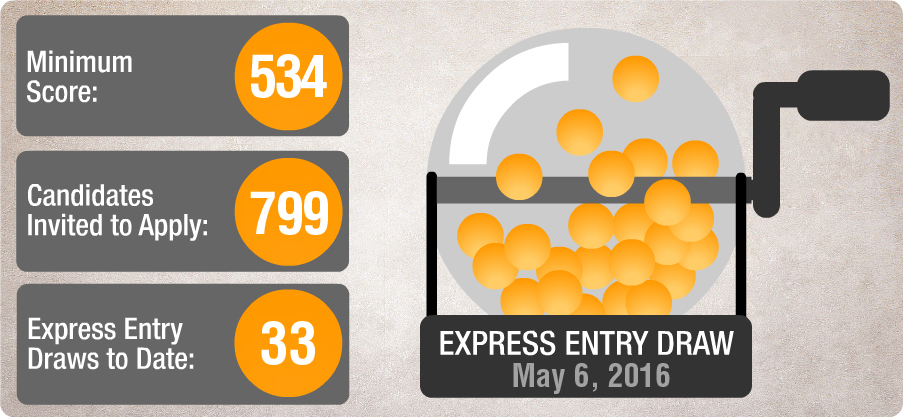 A surprising Express Entry draw this Friday with the CRS points required went up considerably while the invitations issued plummeted. 799 Invitations to apply were sent out today with a CRS point threshold of 534 or higher. Last draw, the points were much lower at 468.  With higher points required and less invites in this draw, this is undesirable news to those in the Express Entry Pool awaiting an invite with a lower score.   Indeed it's been over a year since the Express Entry draw dipped below 1,000 invitations. Two draws in April 2015 were both under the mark and the first few draws ever were also under 1,000.  It may be noteworthy that this occurred at roughly the same time last year, early spring.