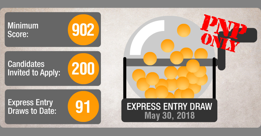 The Provincial Nominee program portion of Express Entry draw 91 sent 200 invitations to apply to candidates with a CRS score of 902 or higher (these applicants already have 600 points counted toward their score).