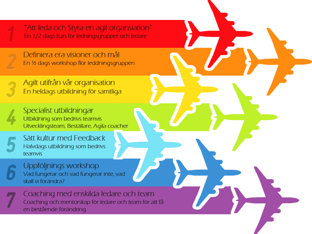 1. Vår populära utbildning för ledare och ledningsgrupp, med syfte att förstå utmaningarna med ledarskap i en agil organisation. Läs mer här. 2. En workshop med syfte att definiera era visioner och mål. Workshopen är en 1/2 dag lång och leds av en av våra erfarna förändringsledare. 3. En heldags utbildning för samtliga i din organisation. Syftar på att sätta en gemensam grund och höja kunskapen om agila arbetssätt och värderingar. Samtidigt såförankrar vi de arbetssätt, visioner och mål som definierades under steg 2. 4. Några av våra specialistutbildningar inom agilt, krav, coaching, förändringsledning och test destillerade till 2-4 halvdagar noga utvalda för respektive team. Här uppstår en unik samsyn dåhela teamen deltar samtidigt och därigenom får en ökad förståelse för de olika rollerna i ett team. 5. Vår Feedback kurs nedkokad till en halvdag med syfte att sätta kultur och svetsa samman teamen. Läs mer här. 6. Kortare workshops med respektive team för diskutera vad i det nya arbetssättet som fungerar,vad som skall förändras och vad som skall förkastas. Detta för att utbildningarna verkligen skall ge effekt och praktiskt användning. 7. Coaching och mentorskap med enskilda ledare, individer och team för att säkra en bestående förändring hos hela organisationen. Hör av er till Jonas Hermansson på jonas.hermansson@inceptive.se eller 072-5600313 för mera information och priser.