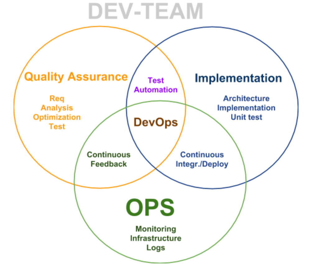 devops ci cd inceptive uptive.png