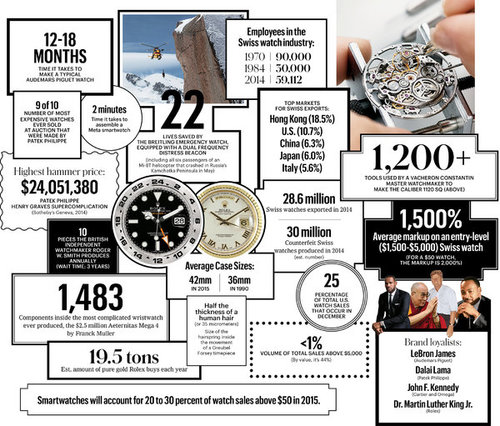 The Complicated World of Luxury Watches