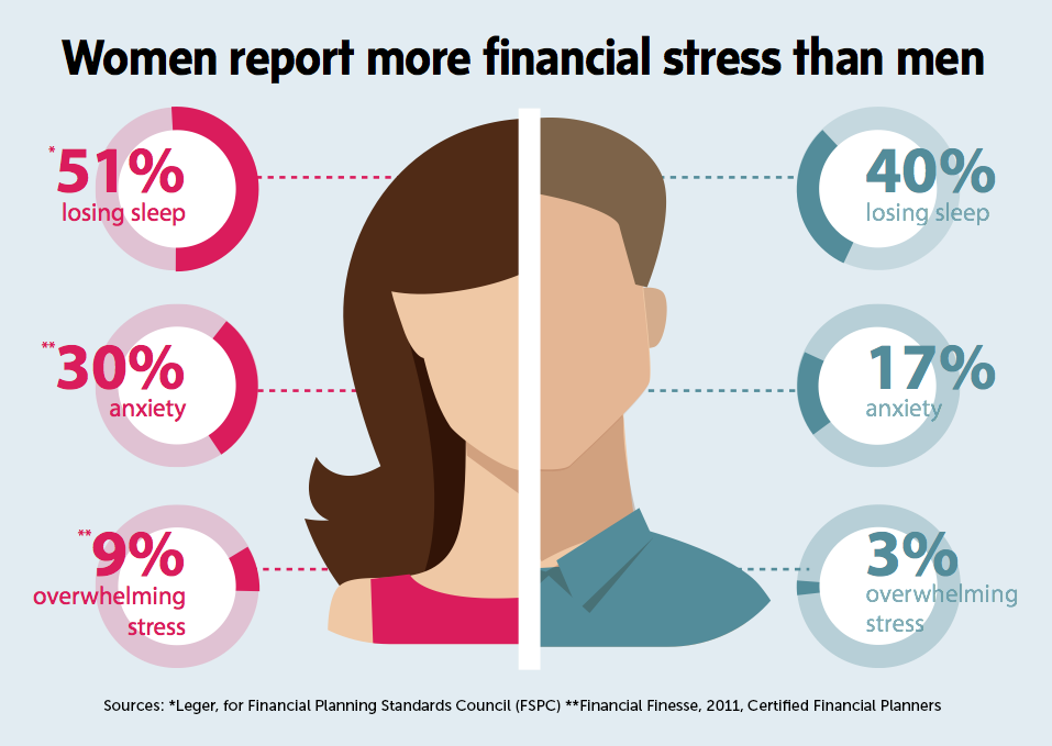 Women report more financial stress than men