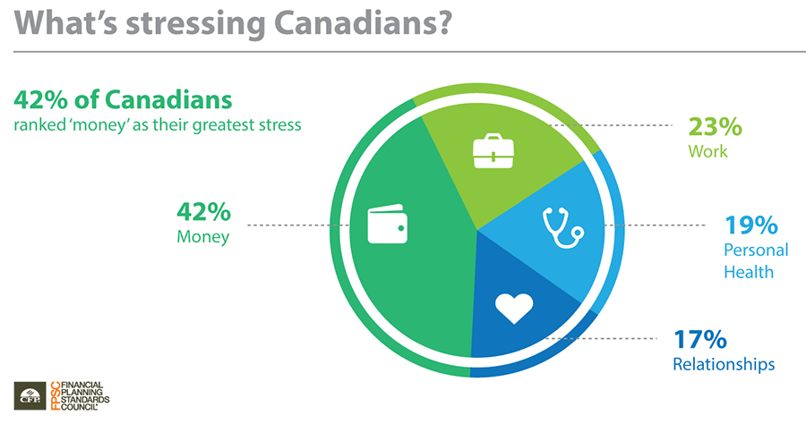 What is stressing Canadians?