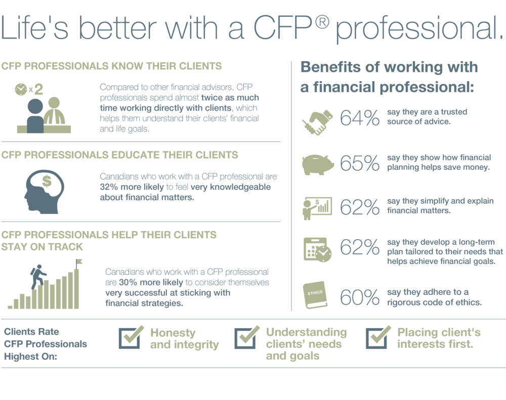 Life's Better with a CFP Professional